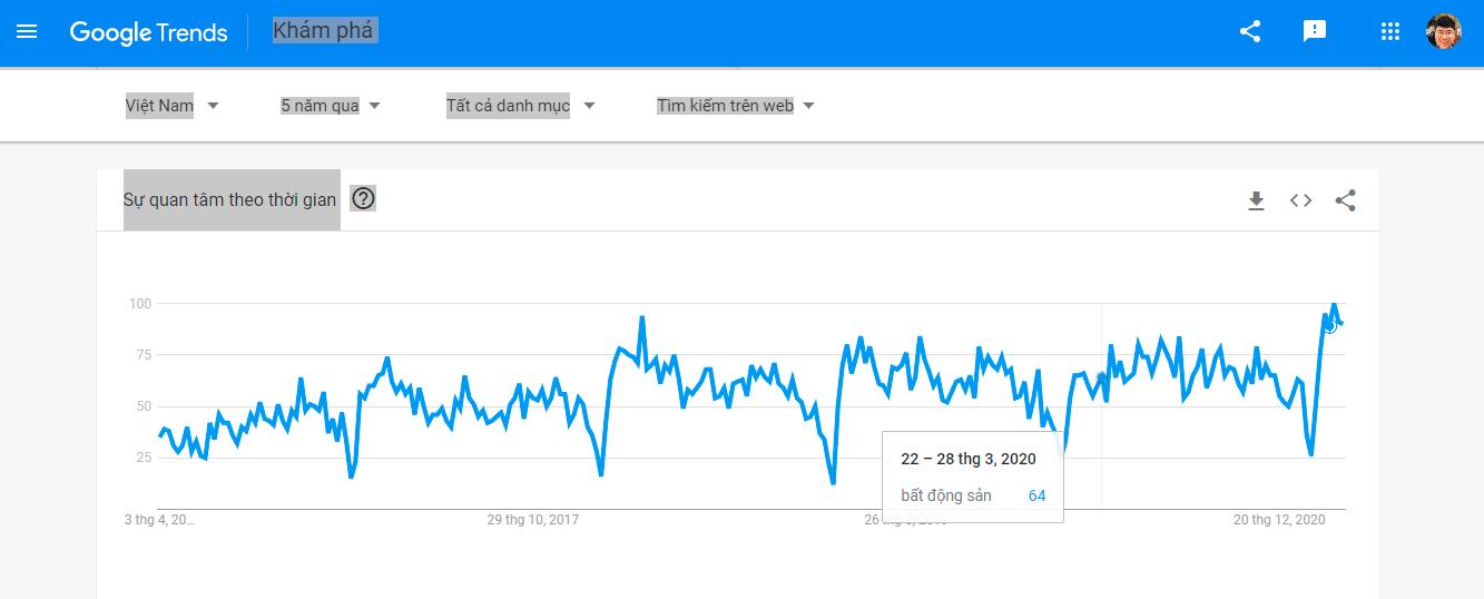 Hình Google Trend Min (1)
